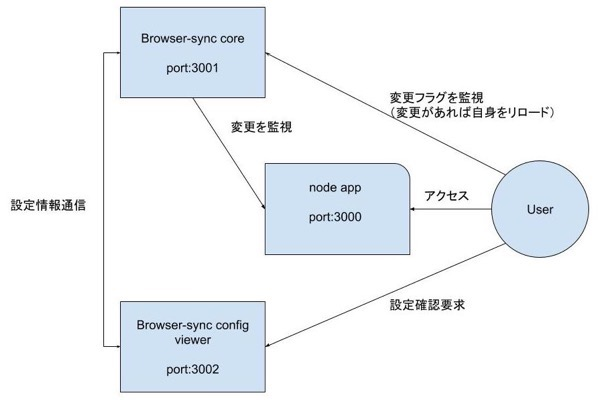 Browser syncの仕組み予想